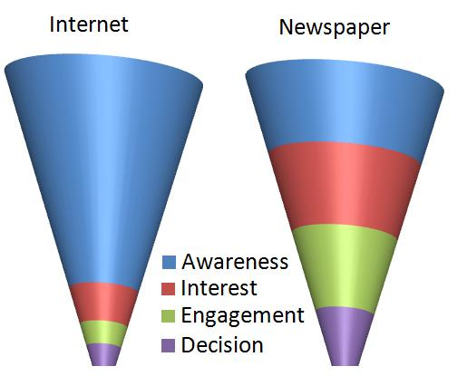Car Dealers:  What shape are your sales channel funnels?